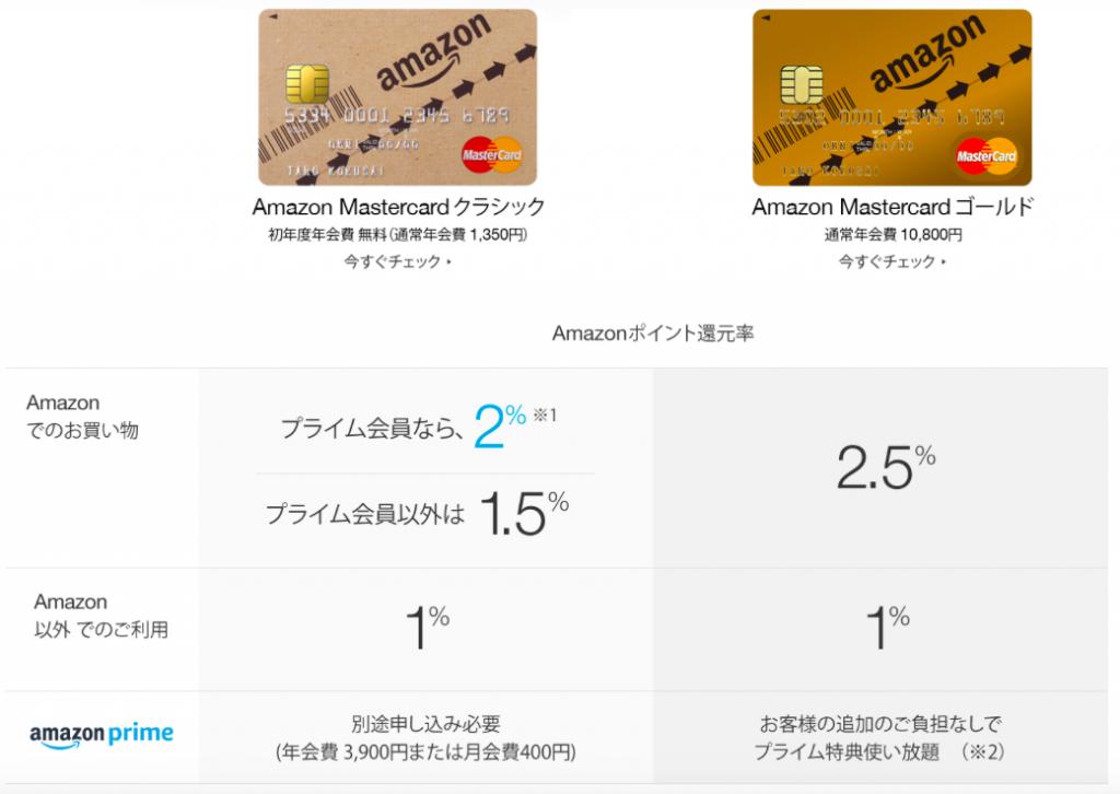 amazon Master card 1024x726 アマゾンギフト券買取必見!amazonギフト券購入にはクレジットカードを使うと1.5倍お得