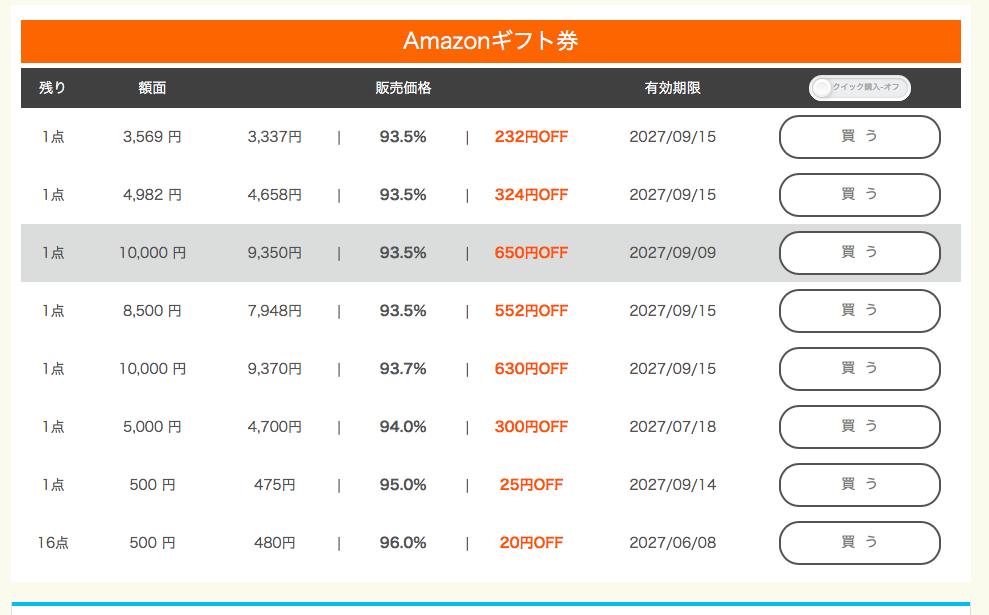 c11b4d188daadc329b3d6b5db0c8b414 アマゾンギフト券買取方法は3つ!amazonギフト券が安くなる購入方法・裏技を伝授