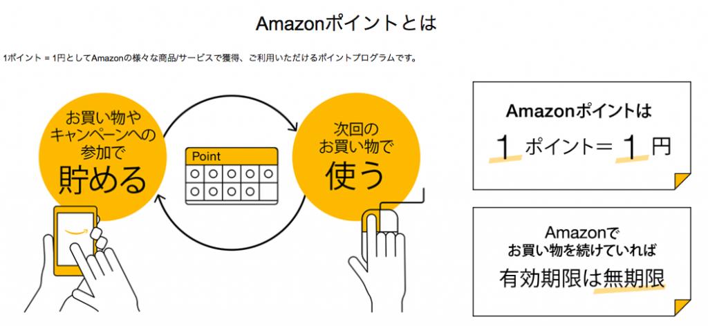 amazon ギフト券 購入 クレジットカード